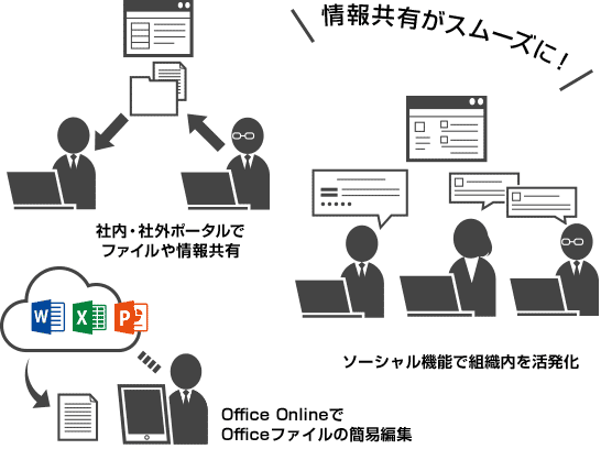 SharePoint Onlineの機能紹介